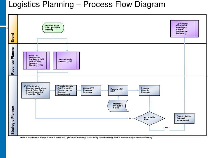 Logistics Planning – Process Flow Diagram