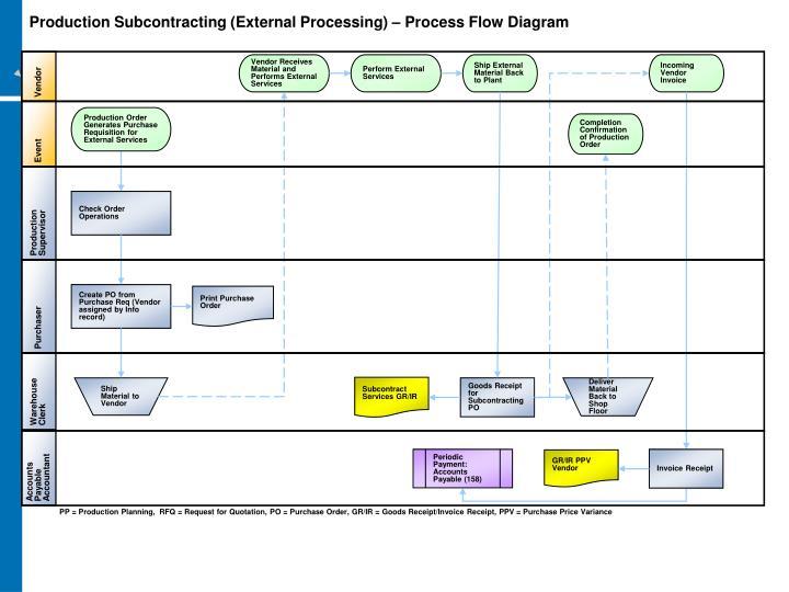 Production Subcontracting (External Processing) – Process Flow Diagram