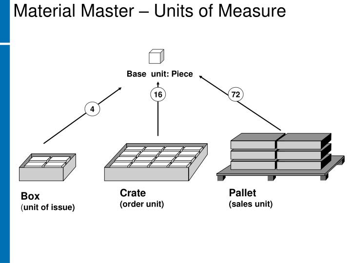 Material Master – Units of Measure