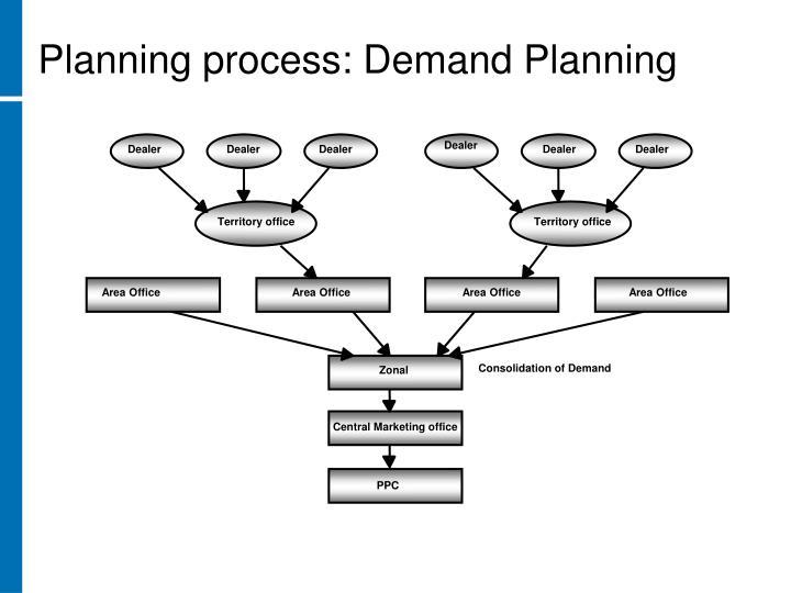 Planning process: Demand Planning