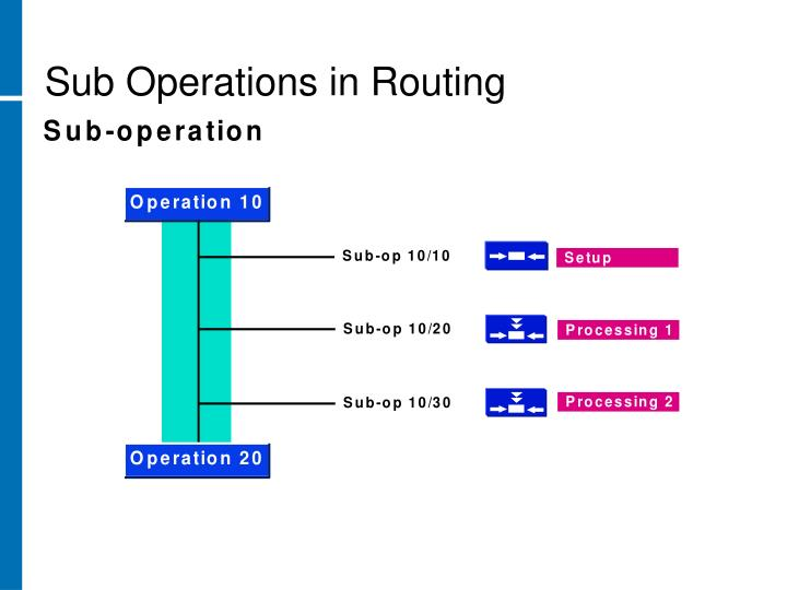 Sub Operations in Routing