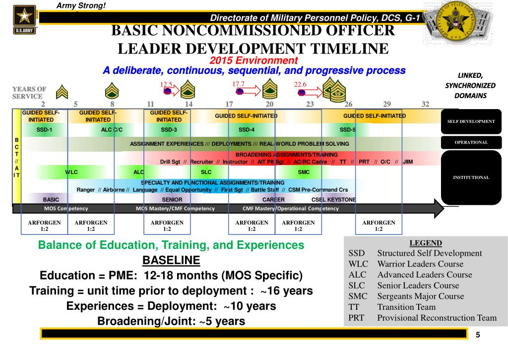 PPT - Noncommissioned Officer Professional Development