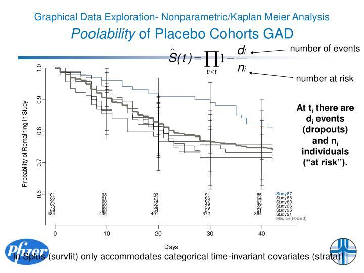 Graphical Data Exploration- Nonparametric/Kaplan Meier Analysis