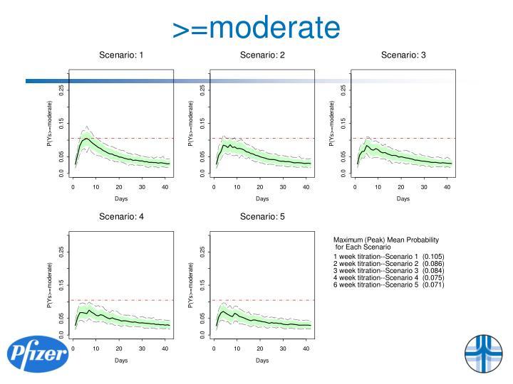 >=moderate