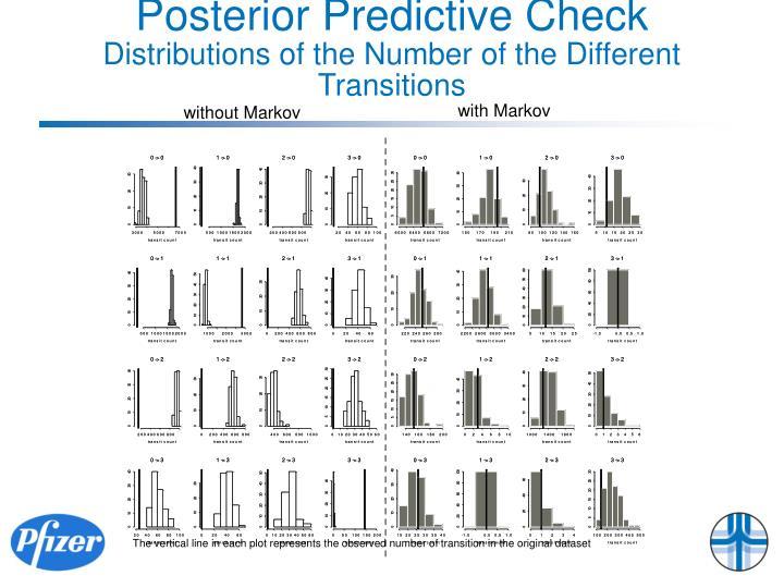 Posterior Predictive Check