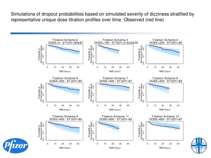 Simulations of dropout probabilities based on simulated severity of dizziness stratified by representative unique dose titration profiles over time. Observed (red line)