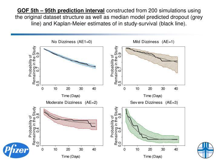 GOF 5th – 95th prediction interval
