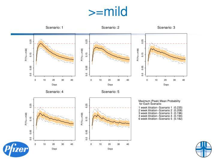 >=mild