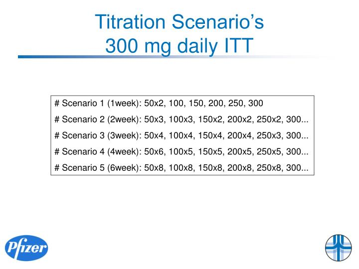 Titration Scenario's