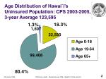 age distribution of hawai i s uninsured population cps 2003 2005 3 year average 123 595