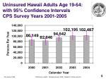 uninsured hawaii adults age 19 64 with 95 confidence intervals cps survey years 2001 2005