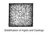 solidification of ingots and castings