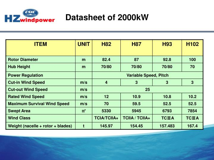 Datasheet of 2000kW