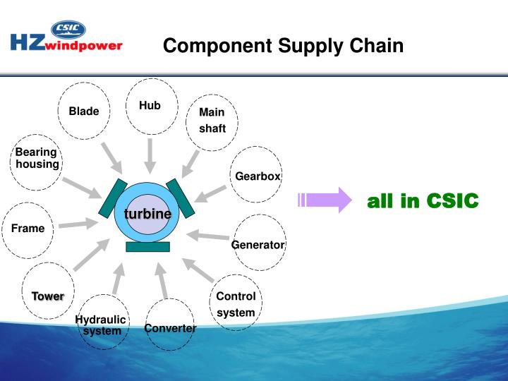 Component Supply Chain