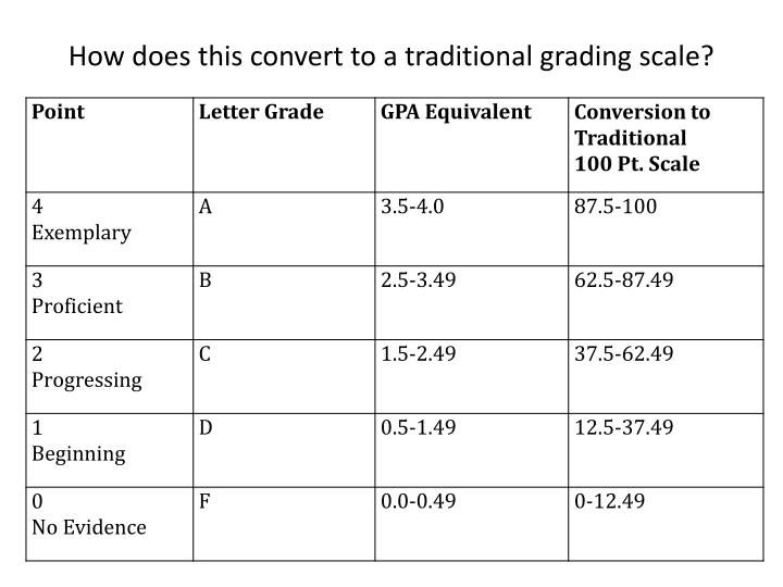 How does this convert to a traditional grading scale