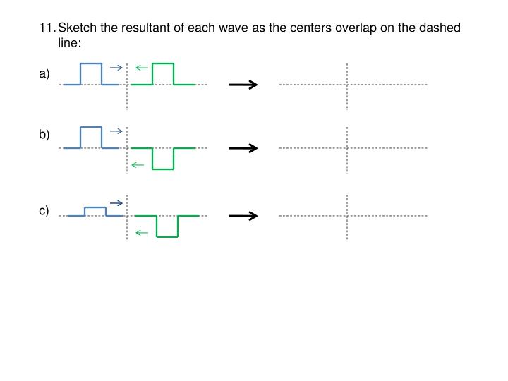 Sketch the resultant of each wave as the centers overlap on the dashed line:
