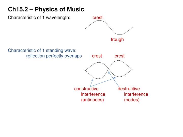 Ch15.2 – Physics of Music