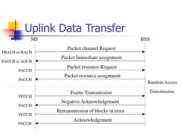 Uplink Data Transfer