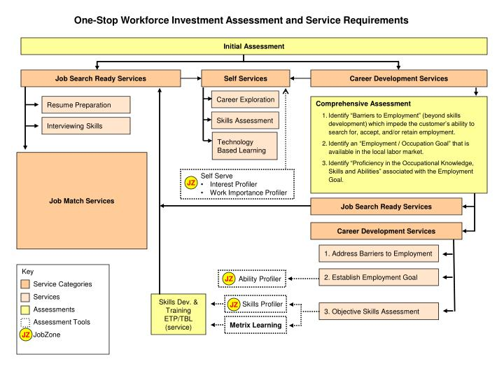 One-Stop Workforce Investment Assessment and Service Requirements
