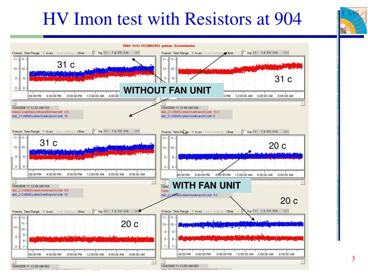 Hv imon test with resistors at 904
