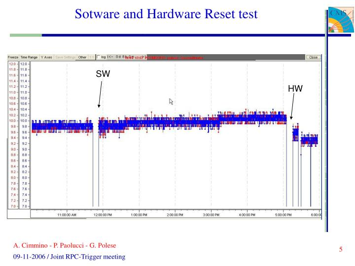 Sotware and Hardware Reset test