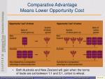 comparative advantage means lower opportunity cost