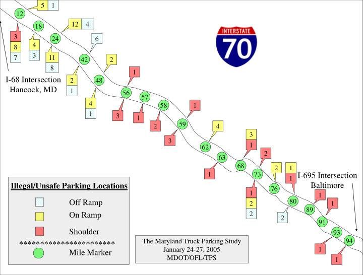 Visual highway data