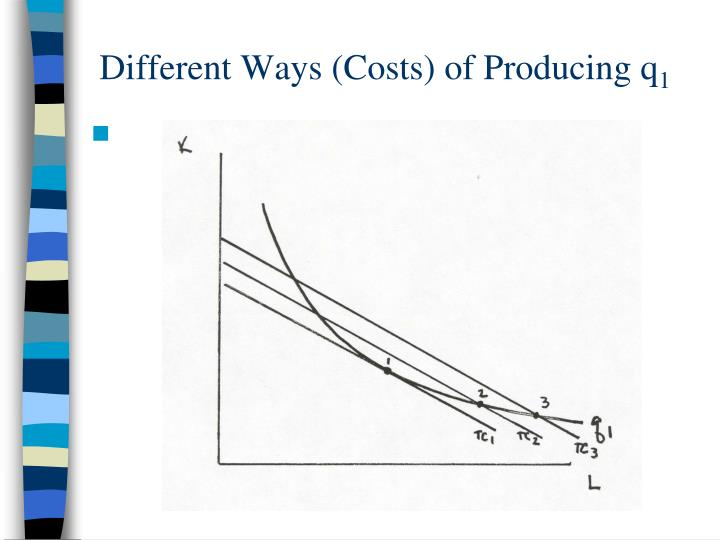 Different Ways (Costs) of Producing q