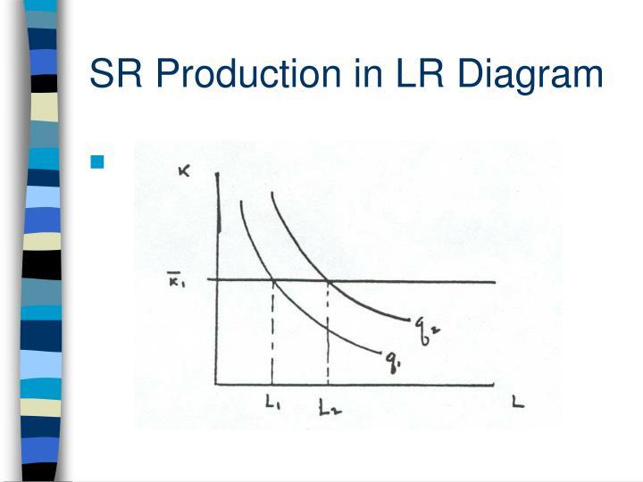 SR Production in LR Diagram