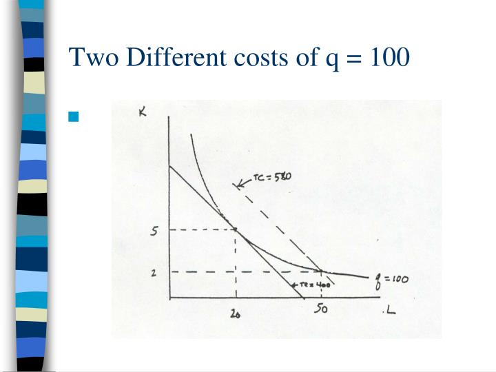 Two Different costs of q = 100
