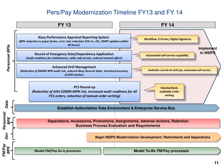 Pers/Pay Modernization Timeline FY13 and FY 14