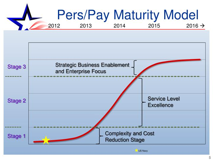 Pers/Pay Maturity Model