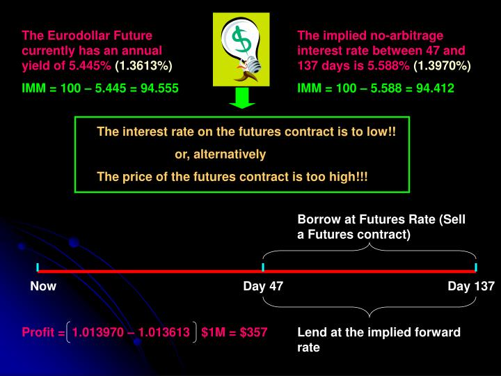 The Eurodollar Future currently has an annual yield of 5.445%