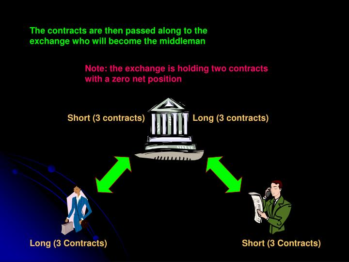 The contracts are then passed along to the exchange who will become the middleman