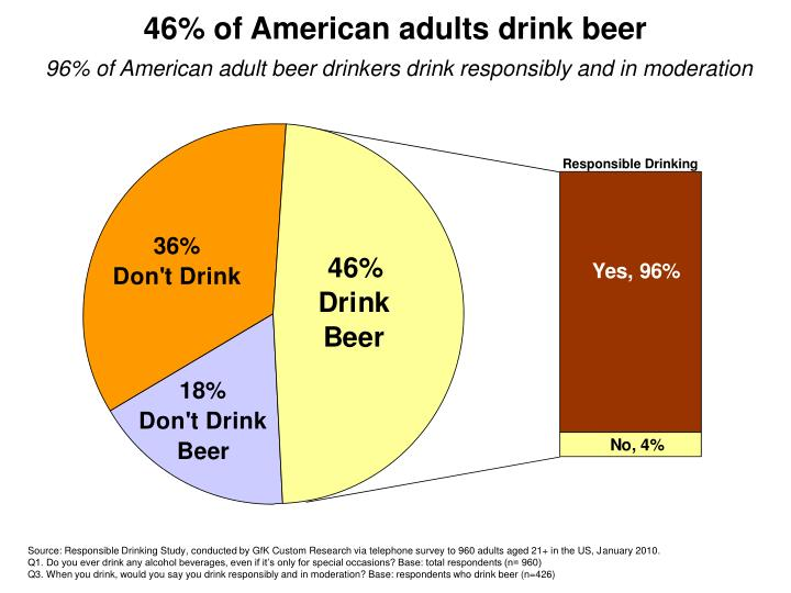 46% of American adults drink beer