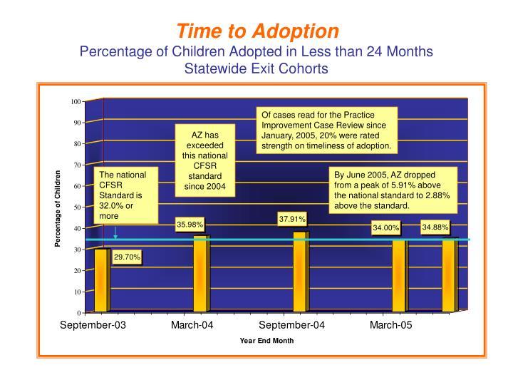Time to Adoption