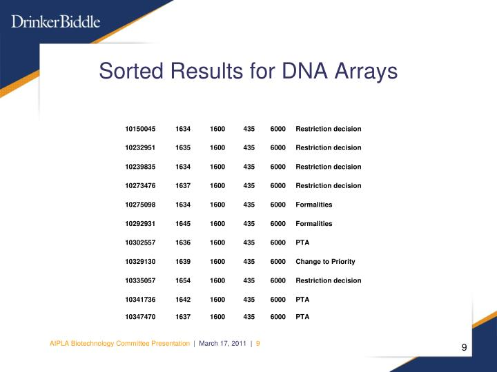 Sorted Results for DNA Arrays