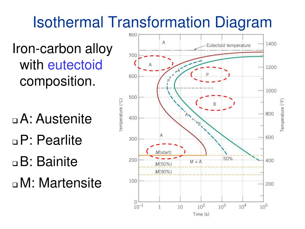 Ppt Chapter 11 Phase Transformations Powerpoint Presentation Free Download Id 6600469