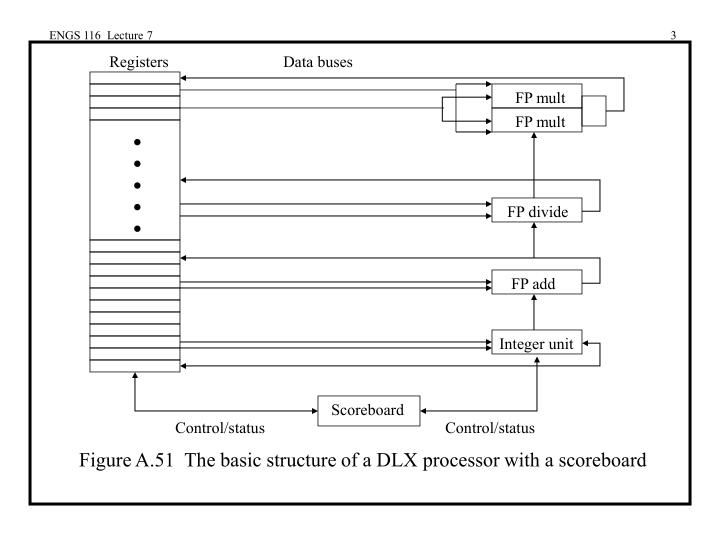 Figure a 51 the basic structure of a dlx processor with a scoreboard