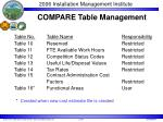 compare table management1
