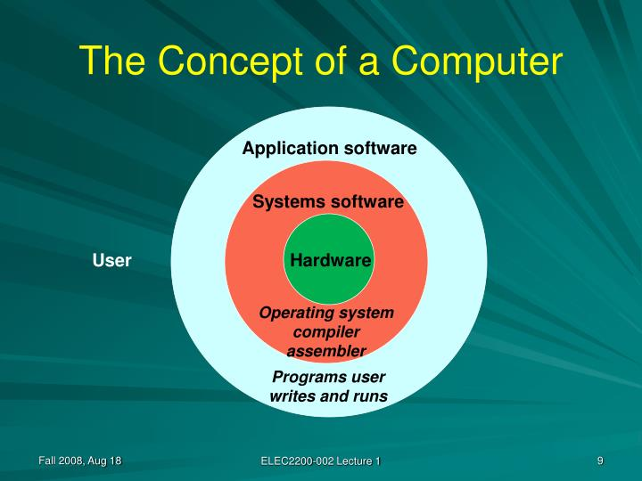 The Concept of a Computer