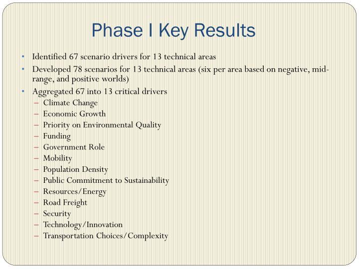 Phase I Key Results