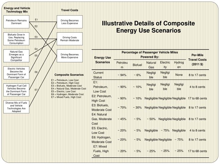 Illustrative Details of Composite Energy Use Scenarios