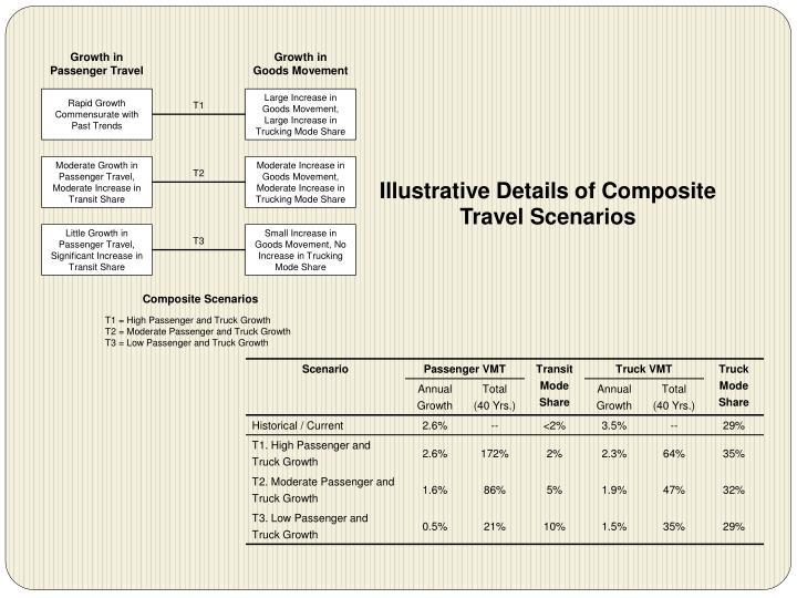 Illustrative Details of Composite Travel Scenarios
