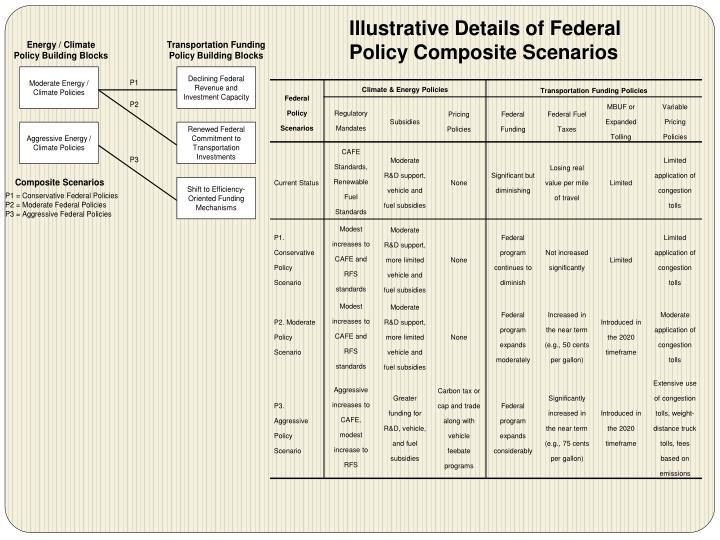 Illustrative Details of Federal Policy Composite Scenarios