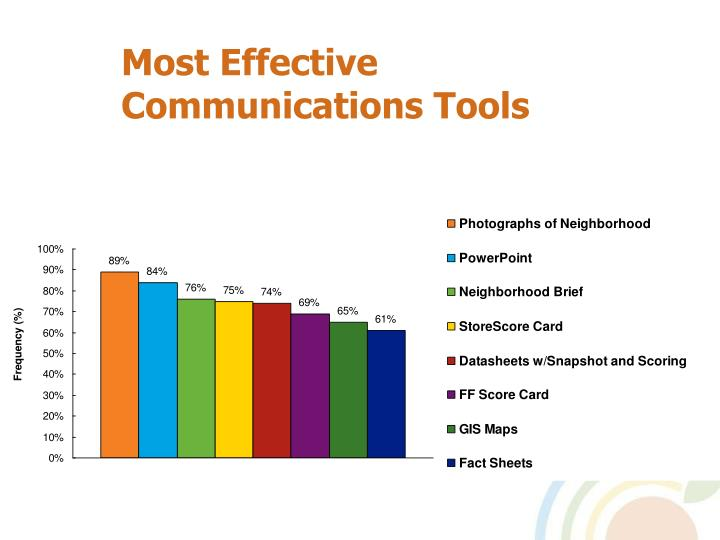 Most Effective Communications Tools