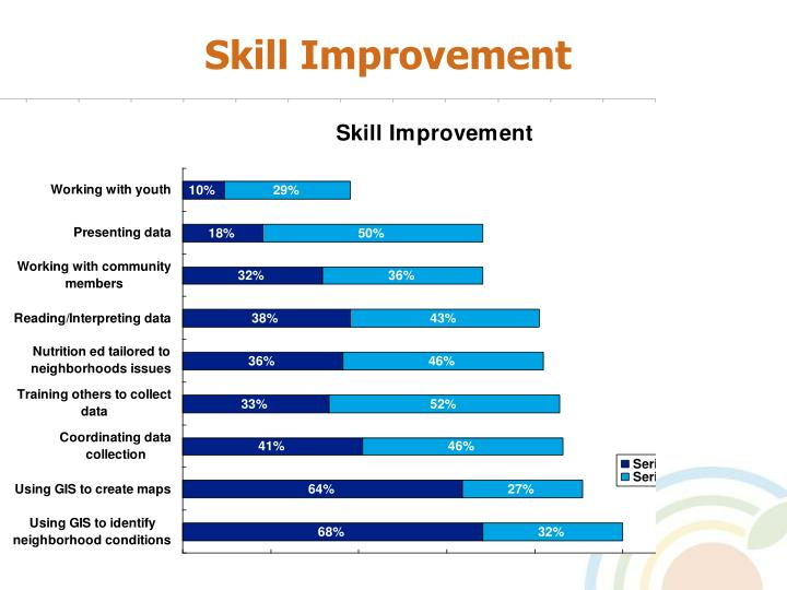 Skill Improvement