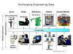 exchanging engineering data