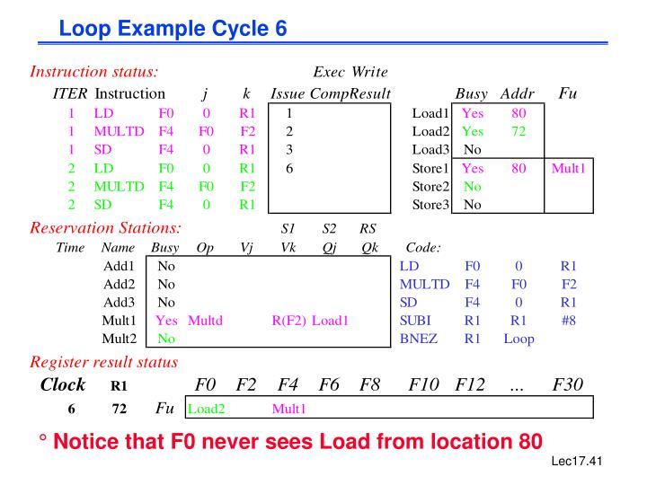 Loop Example Cycle 6