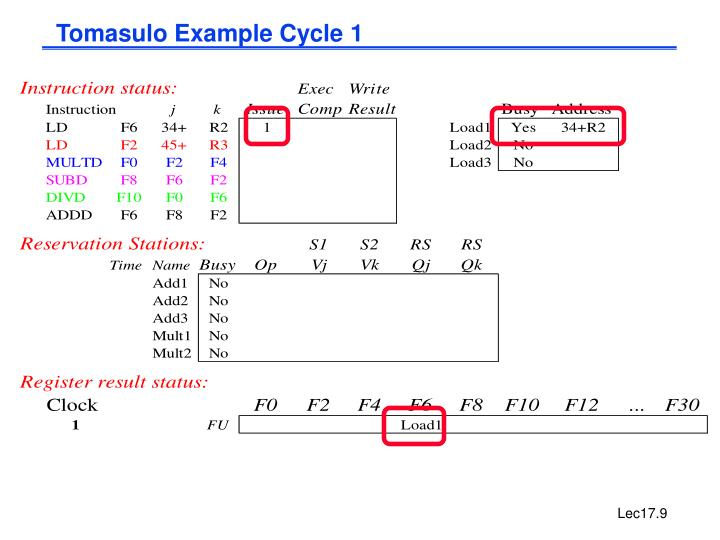 Tomasulo Example Cycle 1